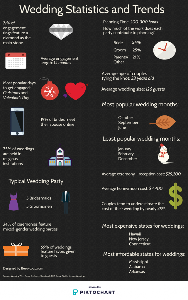 Wedding Statistics and New Trends